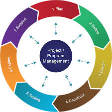 process methodologyproject life cycle  project management cycle