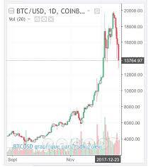 Le cours du bitcoin est au cœur de toutes les attentions en 2021. Bitcoin Cours Le Site Francais Du Bitcoin Et Des Monnaies Digitales
