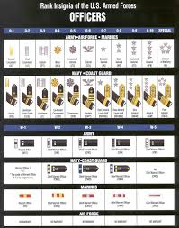 Army Officer Rank Insignia Chart Military Ranks Honors