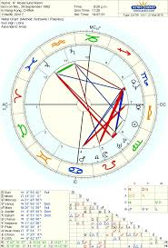 Birth Chart Ascendant Natal Chart Of Rosamund Kwan Horoscope Rosamund Kwan