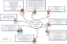 essays on learning styles essay revision learning stations gcse  education mind map reg examples mind mapping ict glow and learning styles mind map