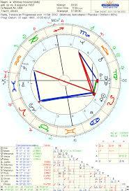 Astropost Sun Pholus Whitney Houston And Obama