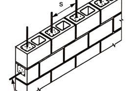 Masonry Wall Design Rome Fontanacountryinn Com