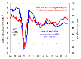 Fade Chart Chart Of The Week Is Global Economic Growth Starting To