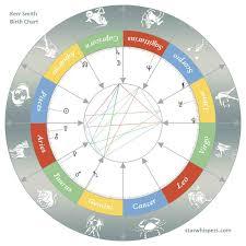 Pisces Birth Chart Birth Horoscope Kerr Smith Pisces Starwhispers Com