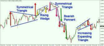 Triangle Chart Formation How To Trade Triangle Chart Patterns Like A Pro Forex