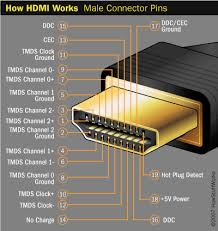 hdmi connections how hdmi works howstuffworks the other signals that travel through the hdmi cable need only one pin one such channel is the consumer electronics channel cec