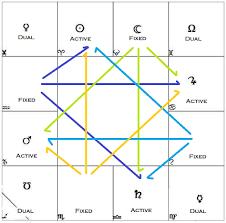 Read The Vedic Astrology Chart Dasamsa Chart Vedic Astrology