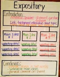 expository thinking map education thinking maps expository thinking map