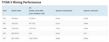 Nvidia Titan V Cryptomining Performance Does Not Disappoint