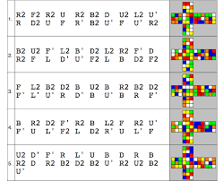 Pattern To Solve Rubik's Cube Amazing Design
