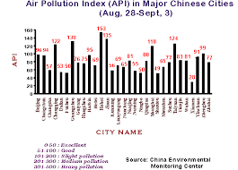 Up To Date Pie Chart Of Air Pollution In India 2019