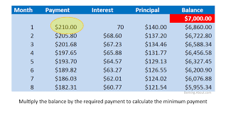 Cc Payoff Calculator Calculate Credit Card Payments Costs
