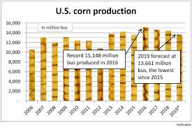 Protein In Foods Chart Usda U S D A Lowers 2019 Corn Soybean Wheat Forecasts 2019