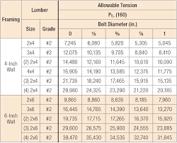 Load Bearing Chart For Lumber Post Capacities Simpson Strong Tie