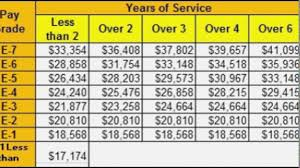 2017 Pay Chart Gallery Of Chart 2019