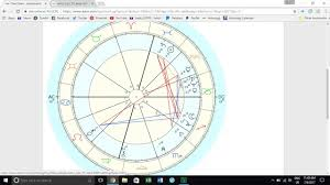 How To Prepare A Horoscope Chart How To Draw Up A Birth Chart