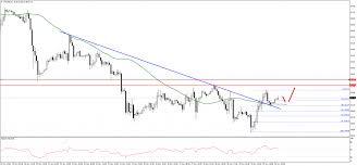 Crude Oil Price Chart Hints At Rebound Before G20 Summit