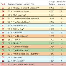 Game Of Thrones Fandom Wide Survey Part 4 Episode Ratings