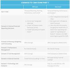 Cma Exam Changes Cma Review