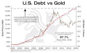U S Debt Vs Gold Bmg Bullionbuzz Chart Of The Week