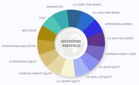 Investment Diversification Chart Investment Management