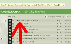 Triple J Unearthed Chart Archives Meri Amber