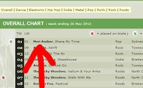Triple J Charts 2013 Triple J Unearthed Chart Archives Meri Amber