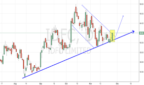 Idfc Stock Price And Chart Bse Idfc Tradingview India