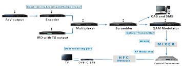 wiring home network diagram wiring wiring diagrams broadcast digital catv headend block diagram wiring home