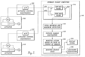 monitoring systems for detecting failures in fly by wire aircraft Fly By Wire Component Diagram monitoring systems for detecting failures in fly by wire aircraft flight control systems patent 0743583 Fly by Wire Throttle