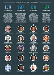 Celebrity Personality Types Celebrity Personality Types Estj Celebrities Celebrity