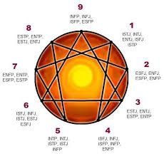 Mbti And Enneagram Correlation Interesting How The
