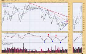 Uso Chart Dp Alert New Buy Signal For Crude Uso Decisionpoint