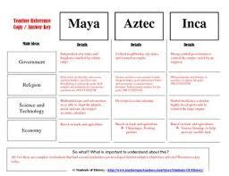 Aztec Inca Maya Civilizations Comparison Chart