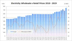 Uk Natural Gas Prices Chart Wholesale Electricity Price Guide Uk