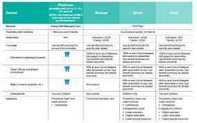 Standard Dental Chart Metlife Aon Employees Dental