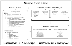 Mmm Chart Image Linked To A Pdf File Gifted Education