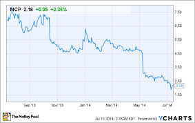 Molycorp Stock Chart Regis Philbin Likes This Mining Company But Heres Your