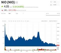 Nio Stock Chart Nio Stock Nio Stock Price Today Markets Insider