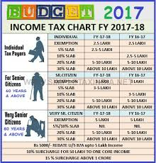 A2z Hr India Income Tax Chart 2017 18