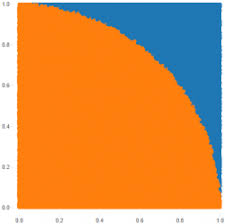 Basic Monte Carlo Simulations In Tableau Drawing With Numbers