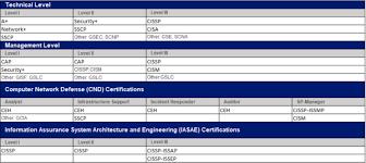 Dod 8570 Certification Training In Metro Dc Md Va Trainace