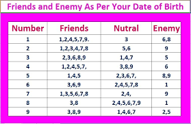 Friendship Compatibility Birth Chart How To Get Your Numerology Lucky Number Friends And Enemy