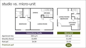 Studio vs Micro Unit