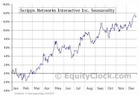 Scripps Networks Interactive Inc Nasd Sni Seasonal Chart