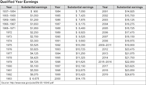 Social Security Chart 2014 Social Security Sers