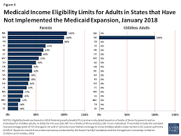 Medicaid Eligibility Income Chart For Adults Medicaid And Chip Eligibility Enrollment Renewal And Cost