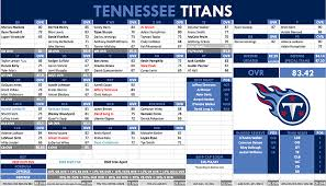 Scouturf Tennessee Titans Depth Chart
