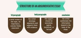 the most popular argumentative essay topics of the list argumentative essays should be structured in the following way introduction body paragraphs and conclusion